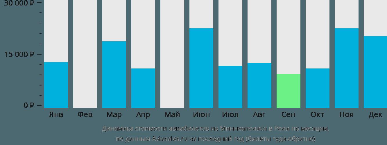 Динамика стоимости авиабилетов из Миннеаполиса в Роли по месяцам