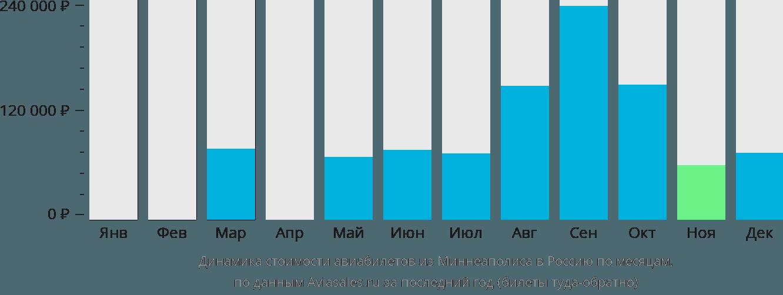 Динамика стоимости авиабилетов из Миннеаполиса в Россию по месяцам