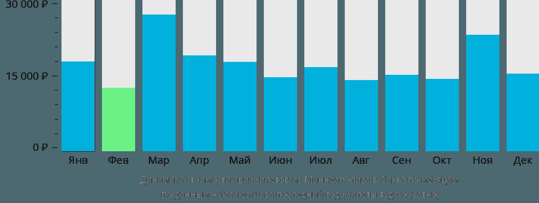 Динамика стоимости авиабилетов из Миннеаполиса в Сиэтл по месяцам