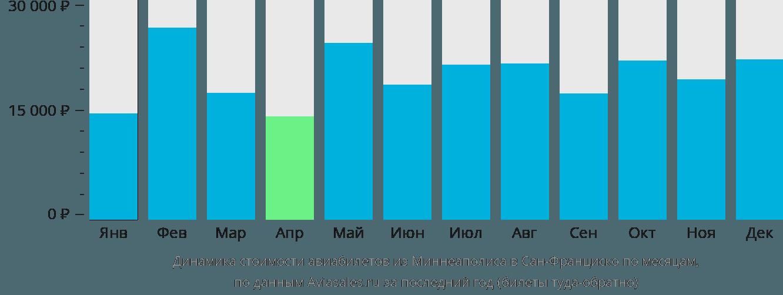 Динамика стоимости авиабилетов из Миннеаполиса в Сан-Франциско по месяцам