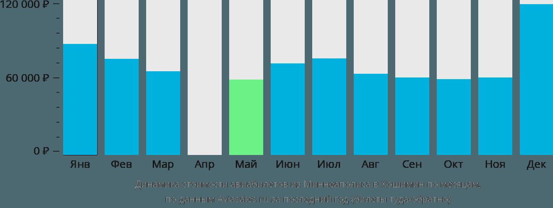 Динамика стоимости авиабилетов из Миннеаполиса в Хошимин по месяцам