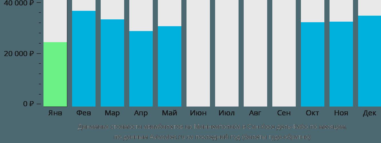 Динамика стоимости авиабилетов из Миннеаполиса в Сан-Хосе-дель-Кабо по месяцам