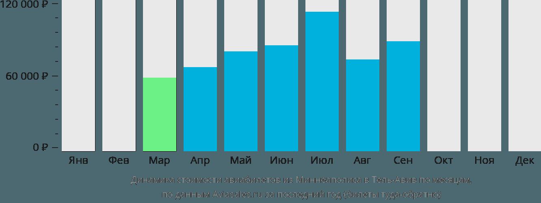 Динамика стоимости авиабилетов из Миннеаполиса в Тель-Авив по месяцам