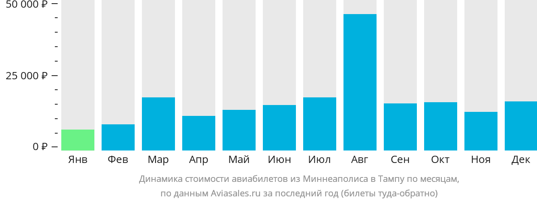 Динамика стоимости авиабилетов из Миннеаполиса в Тампу по месяцам