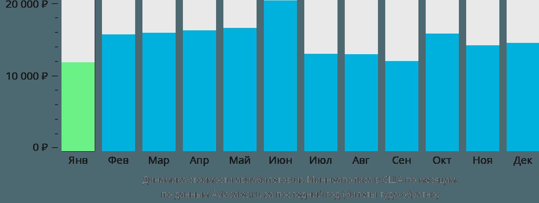 Динамика стоимости авиабилетов из Миннеаполиса в США по месяцам