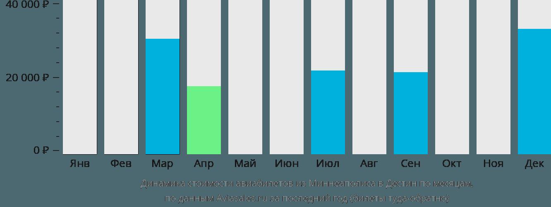 Динамика стоимости авиабилетов из Миннеаполиса в Дестин по месяцам
