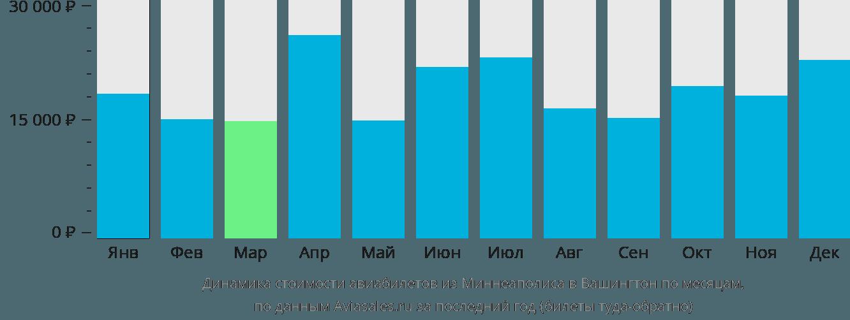 Динамика стоимости авиабилетов из Миннеаполиса в Вашингтон по месяцам