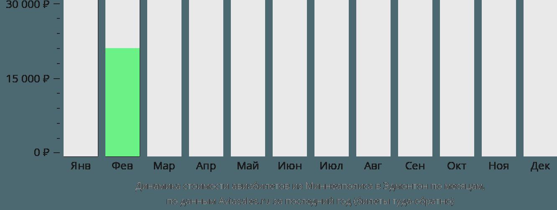 Динамика стоимости авиабилетов из Миннеаполиса в Эдмонтон по месяцам