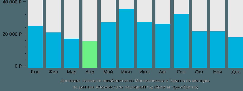Динамика стоимости авиабилетов из Миннеаполиса в Торонто по месяцам