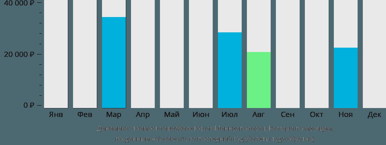 Динамика стоимости авиабилетов из Миннеаполиса в Калгари по месяцам