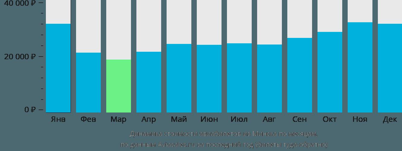 Динамика стоимости авиабилетов из Минска по месяцам