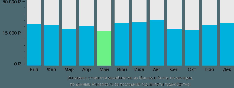 Динамика стоимости авиабилетов из Минска в Анапу по месяцам