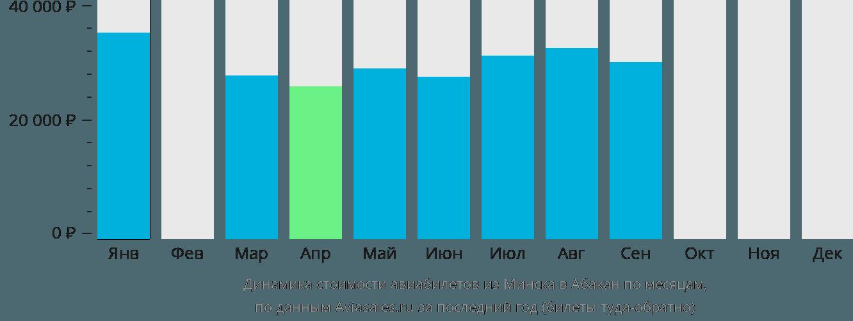 Динамика стоимости авиабилетов из Минска в Абакан по месяцам