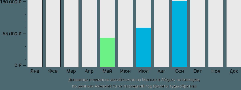 Динамика стоимости авиабилетов из Минска в Абуджу по месяцам