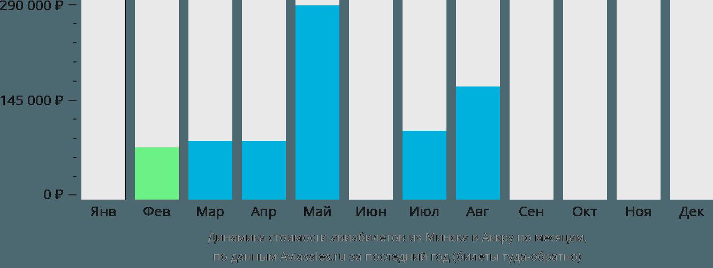 Динамика стоимости авиабилетов из Минска в Аккру по месяцам