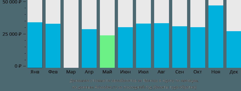 Динамика стоимости авиабилетов из Минска в Адану по месяцам