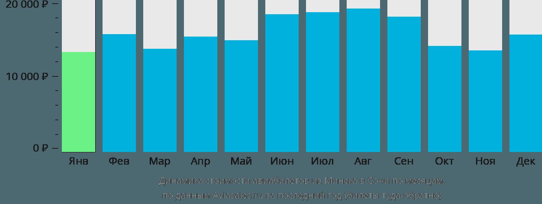 Динамика стоимости авиабилетов из Минска в Сочи  по месяцам