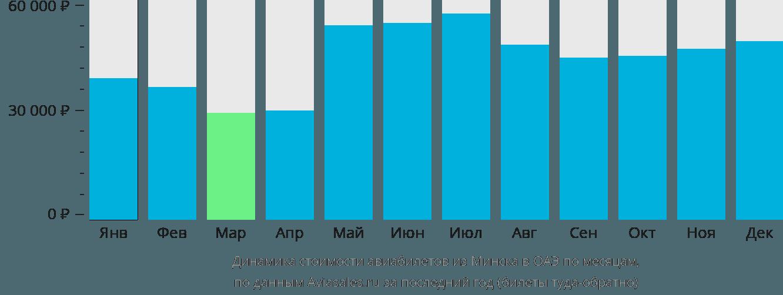Динамика стоимости авиабилетов из Минска в ОАЭ по месяцам