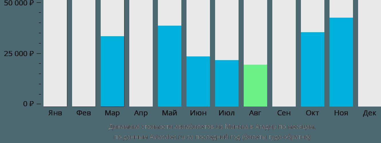 Динамика стоимости авиабилетов из Минска в Агадир по месяцам