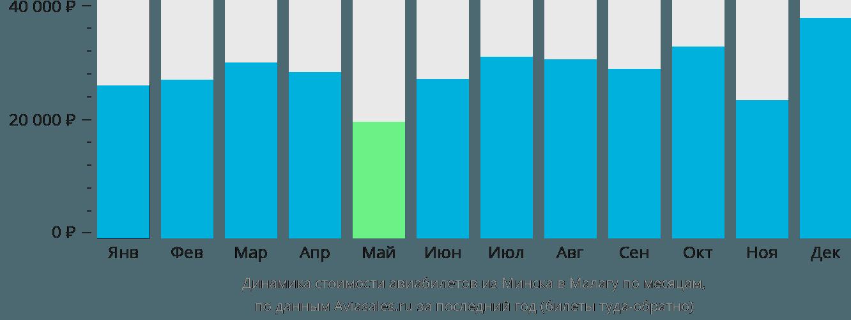 Динамика стоимости авиабилетов из Минска в Малагу по месяцам