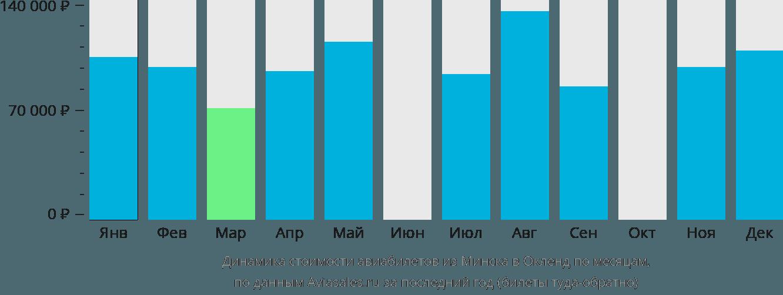 Динамика стоимости авиабилетов из Минска в Окленд по месяцам