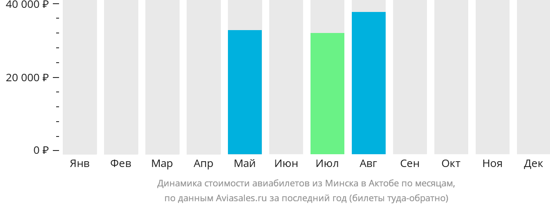 Динамика стоимости авиабилетов из Минска в Актюбинск по месяцам