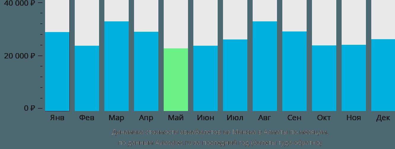 Динамика стоимости авиабилетов из Минска в Алматы по месяцам