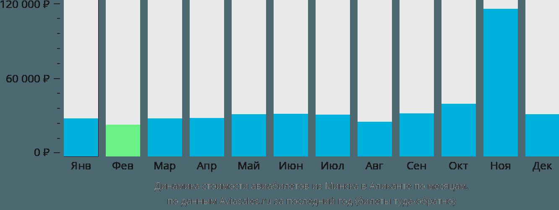 Динамика стоимости авиабилетов из Минска в Аликанте по месяцам