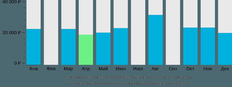 Динамика стоимости авиабилетов из Минска в Алжир по месяцам