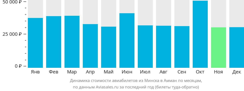 Динамика стоимости авиабилетов из Минска в Амман по месяцам