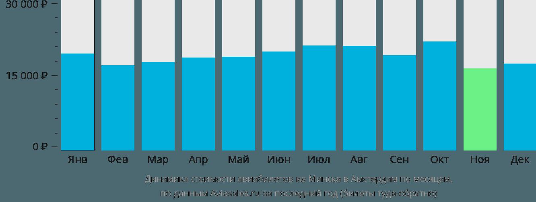 Динамика стоимости авиабилетов из Минска в Амстердам по месяцам