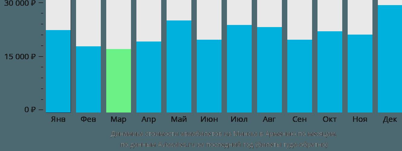 Динамика стоимости авиабилетов из Минска в Армению по месяцам