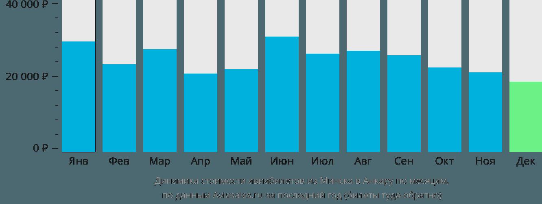 Динамика стоимости авиабилетов из Минска в Анкару по месяцам