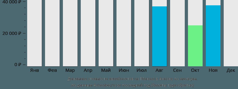 Динамика стоимости авиабилетов из Минска в Анкону по месяцам