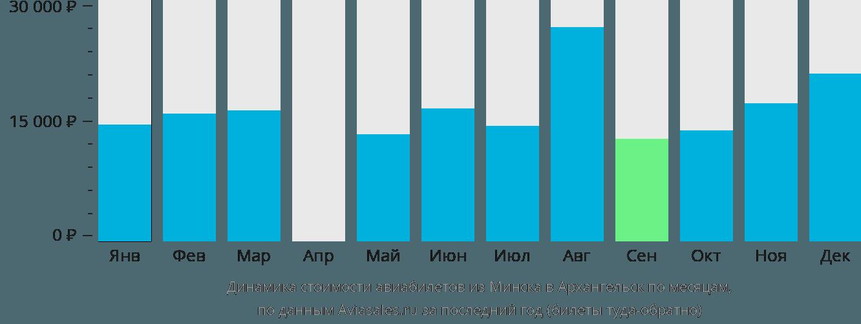 Динамика стоимости авиабилетов из Минска в Архангельск по месяцам
