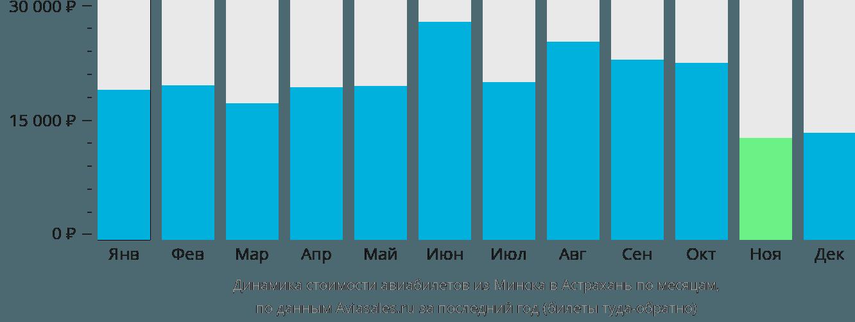 Динамика стоимости авиабилетов из Минска в Астрахань по месяцам