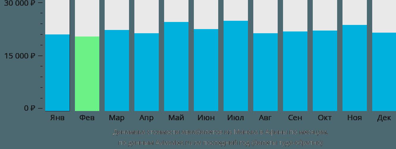 Динамика стоимости авиабилетов из Минска в Афины по месяцам