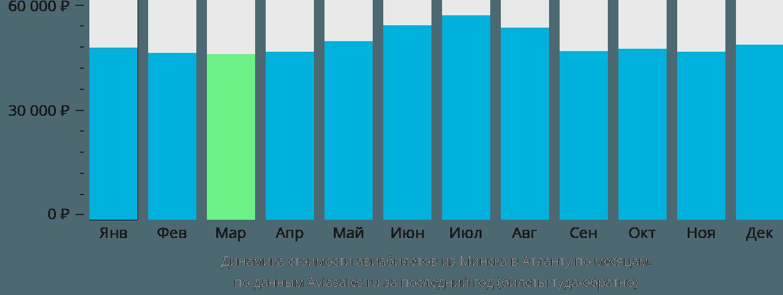 Динамика стоимости авиабилетов из Минска в Атланту по месяцам