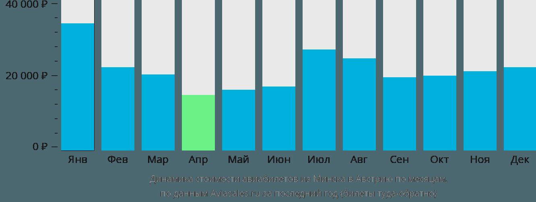 Динамика стоимости авиабилетов из Минска в Австрию по месяцам
