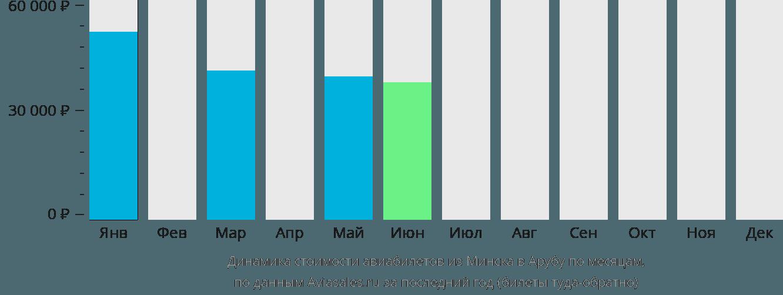 Динамика стоимости авиабилетов из Минска в Арубу по месяцам