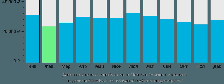 Динамика стоимости авиабилетов из Минска в Анталью по месяцам