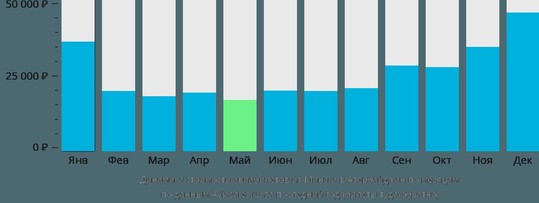 Динамика стоимости авиабилетов из Минска в Азербайджан по месяцам