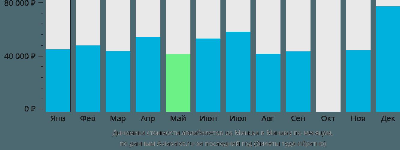 Динамика стоимости авиабилетов из Минска в Манаму по месяцам