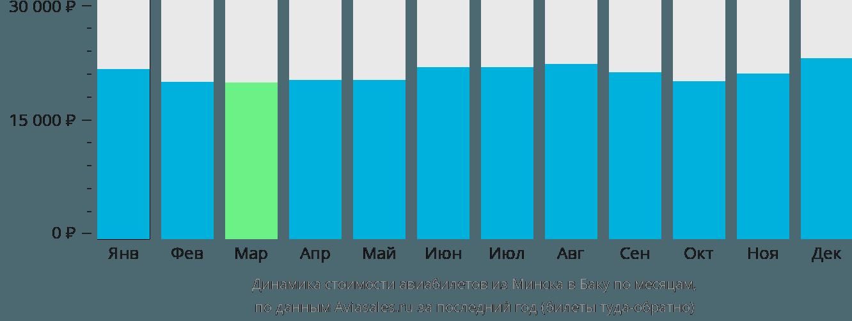 Динамика стоимости авиабилетов из Минска в Баку по месяцам