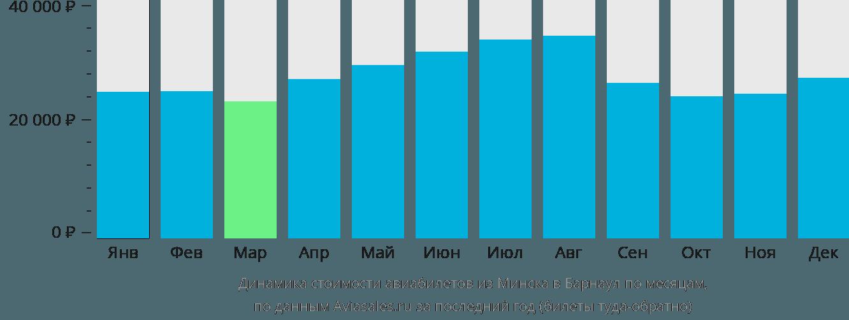 Динамика стоимости авиабилетов из Минска в Барнаул по месяцам