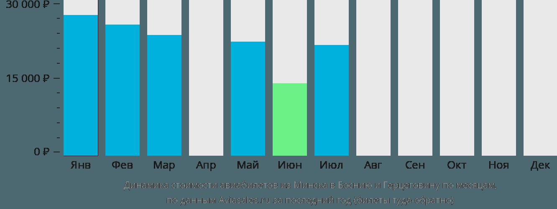Динамика стоимости авиабилетов из Минска в Боснию и Герцеговину по месяцам