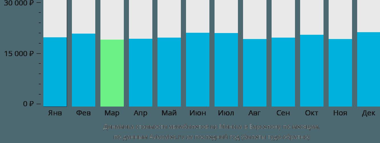 Динамика стоимости авиабилетов из Минска в Барселону по месяцам