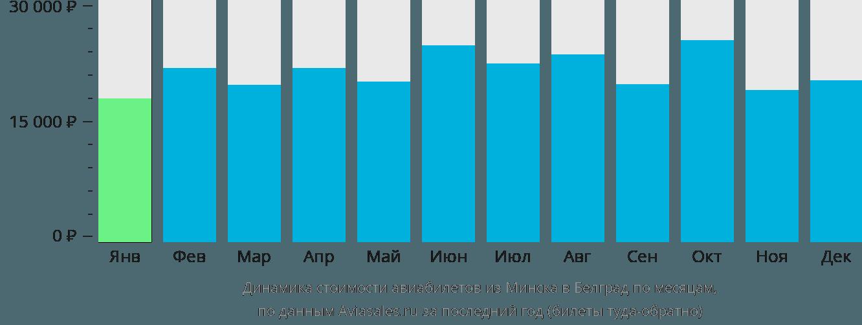 Динамика стоимости авиабилетов из Минска в Белград по месяцам
