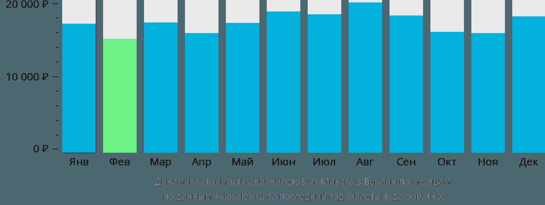 Динамика стоимости авиабилетов из Минска в Берлин по месяцам