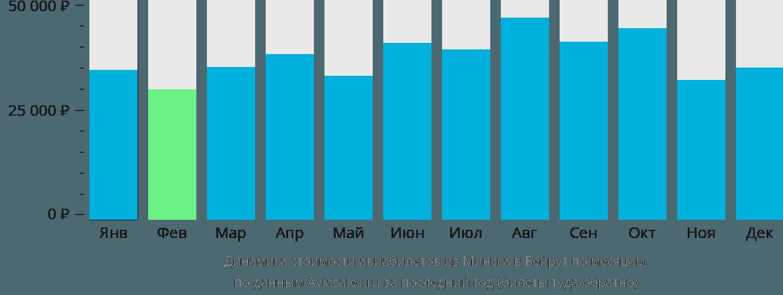 Динамика стоимости авиабилетов из Минска в Бейрут по месяцам